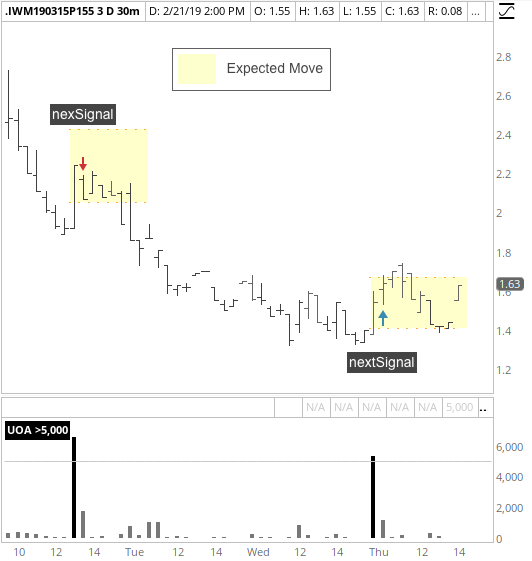 Timing based upon Unusual Options Activity (UOA) and